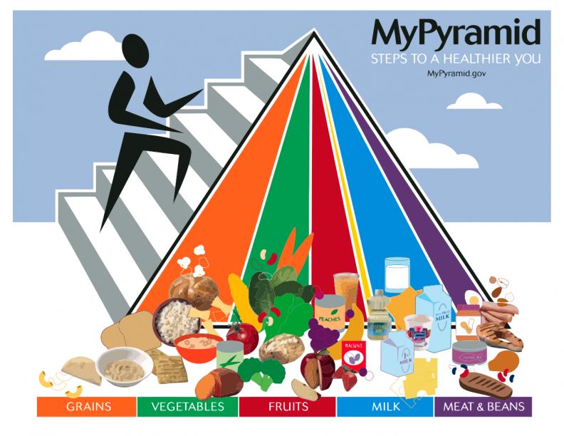 La pyramide alimentaire MyPlante (2005) qui succède à la pyramde de l'USDA créée en 1992